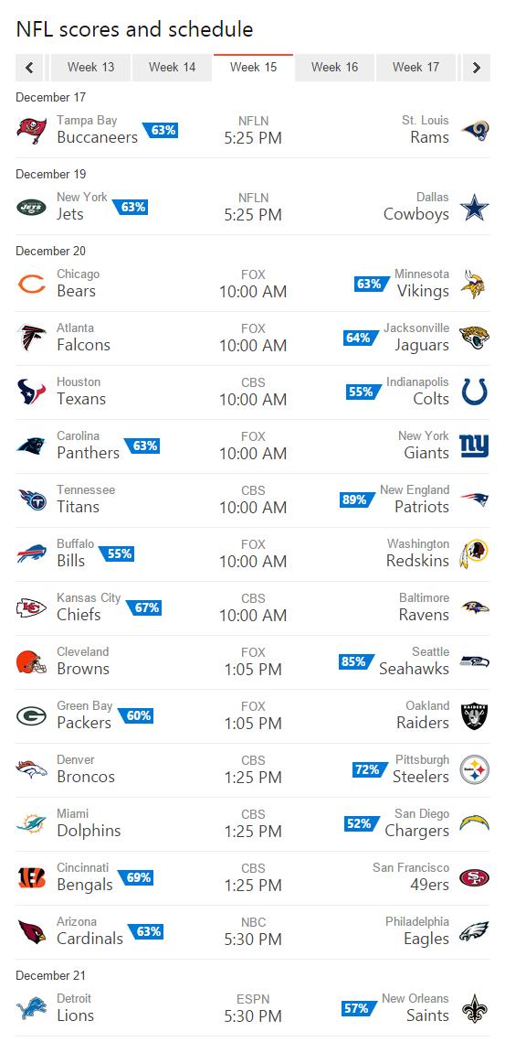 NFLScores-Week15