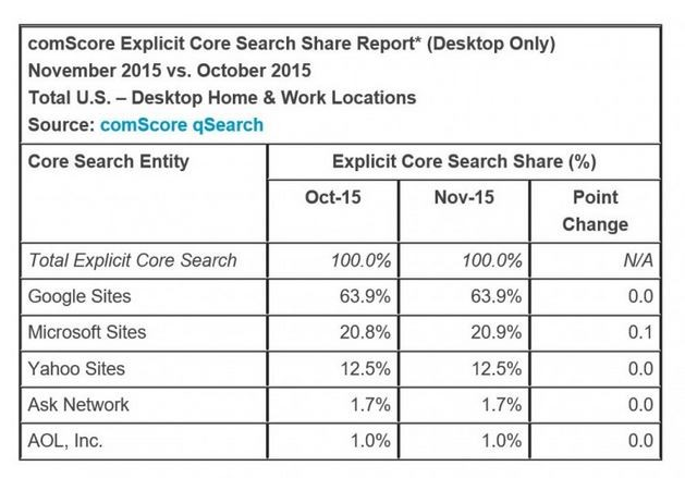 microsoft-s-search-engine-keeps-growing-as-google-declines-yoy-498100-2