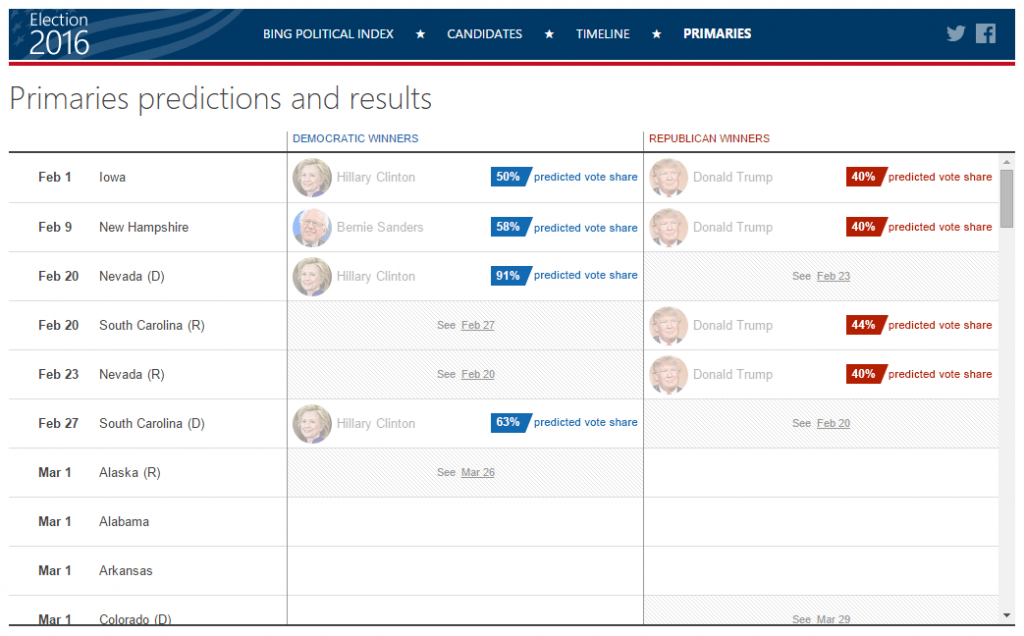 Bing Election Predictions
