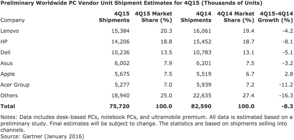 Gartner PC Shipments 2015