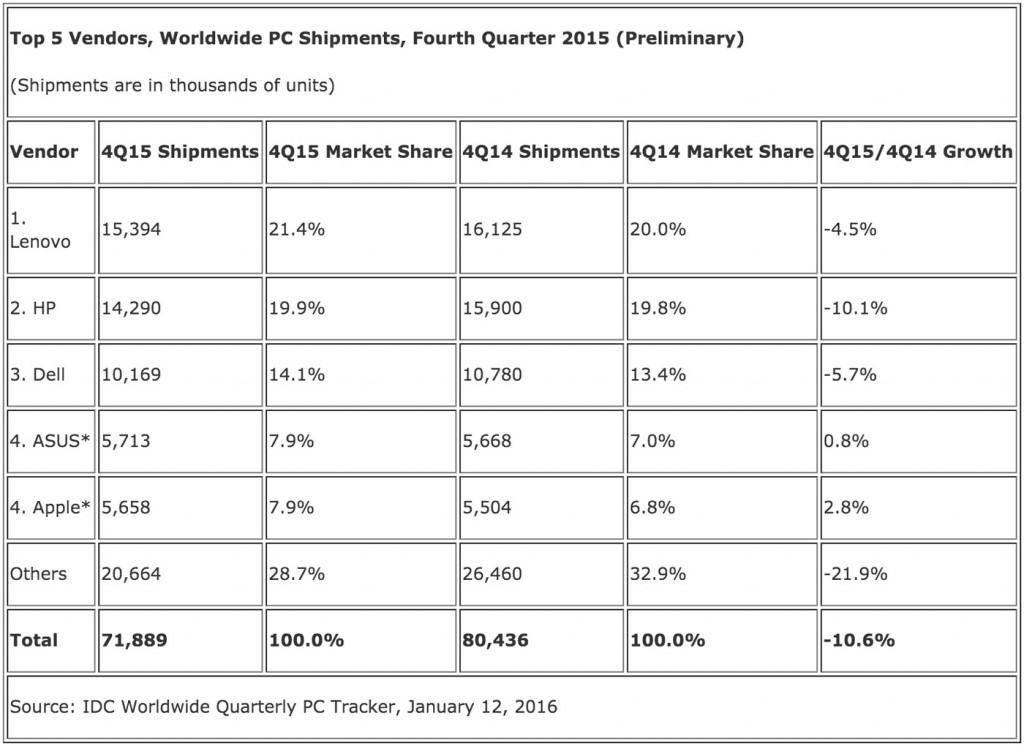 IDC PC Shipments 2015