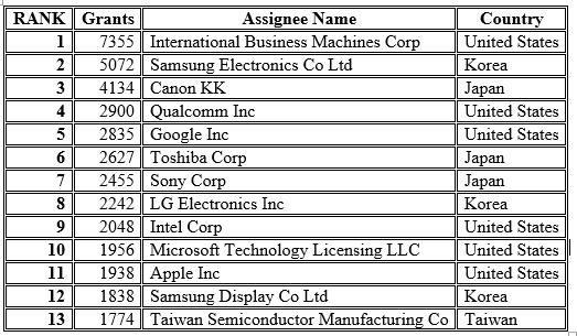 Patent List US